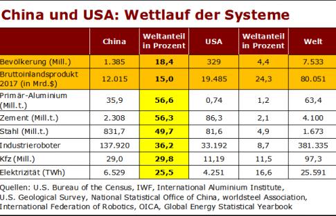 china-usa-wettlauf