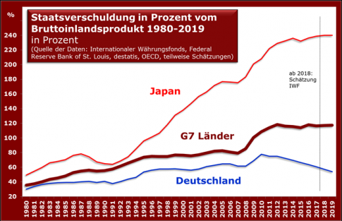 staat-verschuldung