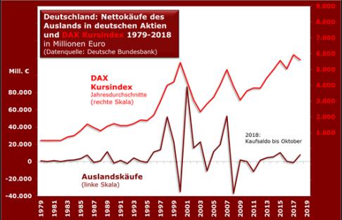 dax_nettokufe_ausland