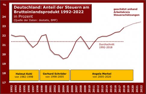 d_anteil_steuern_bip