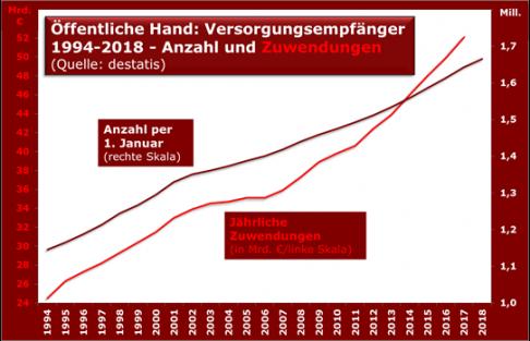 ffentliche_hand_versorgungsempfnger