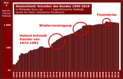 d_bund_schulden