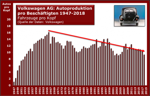 vw_autoproduktion