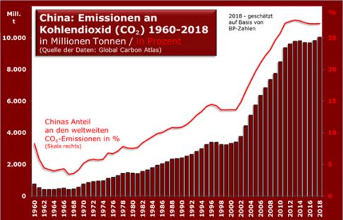 china_emissionen