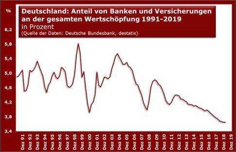 d-banken-wertschpfung