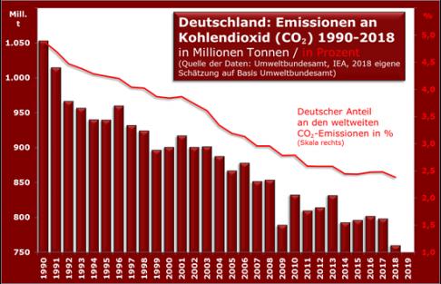 d-emissionen