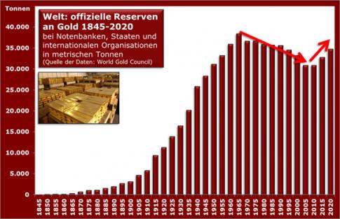 gold_offizielle_reserven